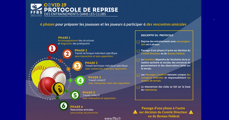 Protocole de reprise des activités baseball-softball et cricket