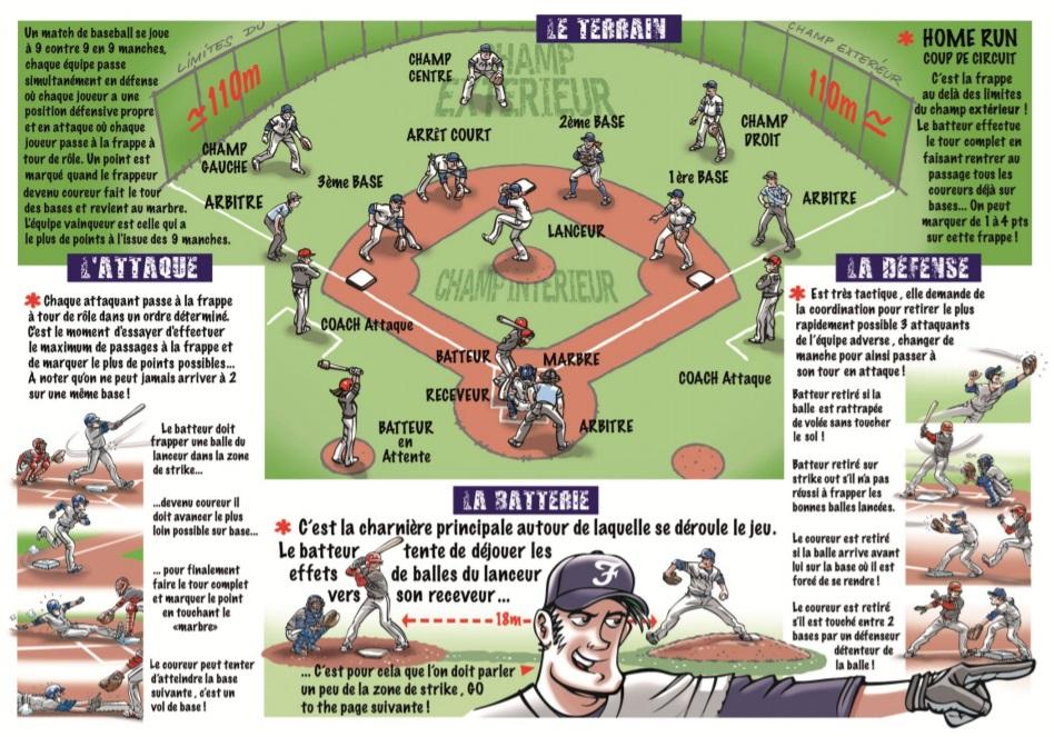 Les règles du baseball 91