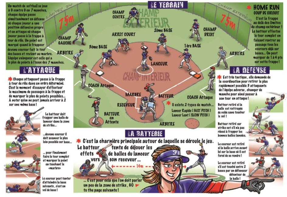 Les règles du softball 91